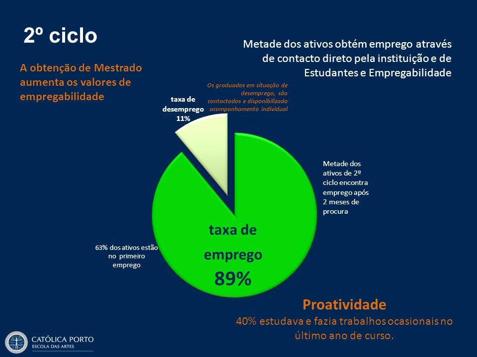 40% estudava e fazia trabalhos ocasionais no último ano de curso.