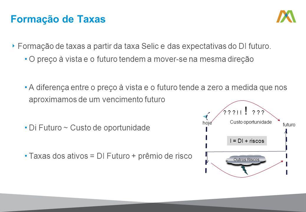 Formação de Taxas Formação de taxas a partir da taxa Selic e das expectativas do DI futuro.