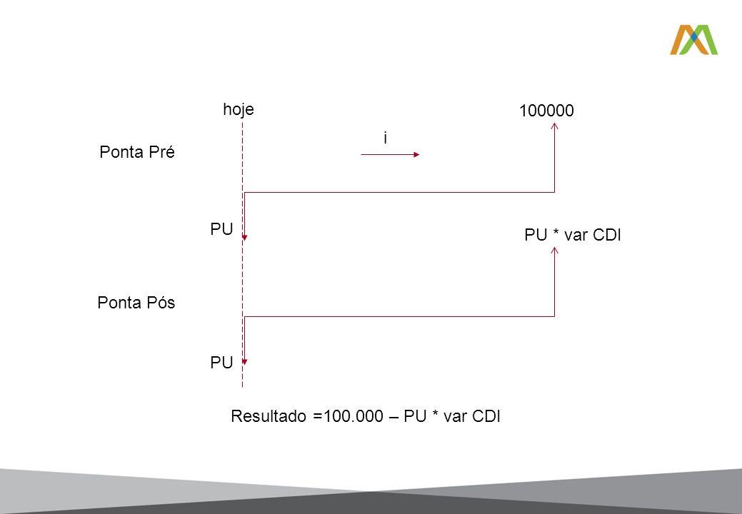 Ponta Pré Ponta Pós 100000 PU * var CDI PU i Resultado =100.000 – PU * var CDI hoje