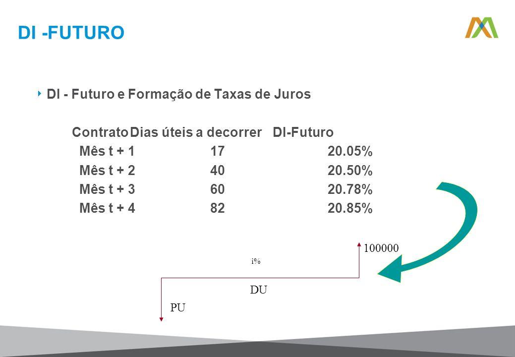 DI -FUTURO DI - Futuro e Formação de Taxas de Juros