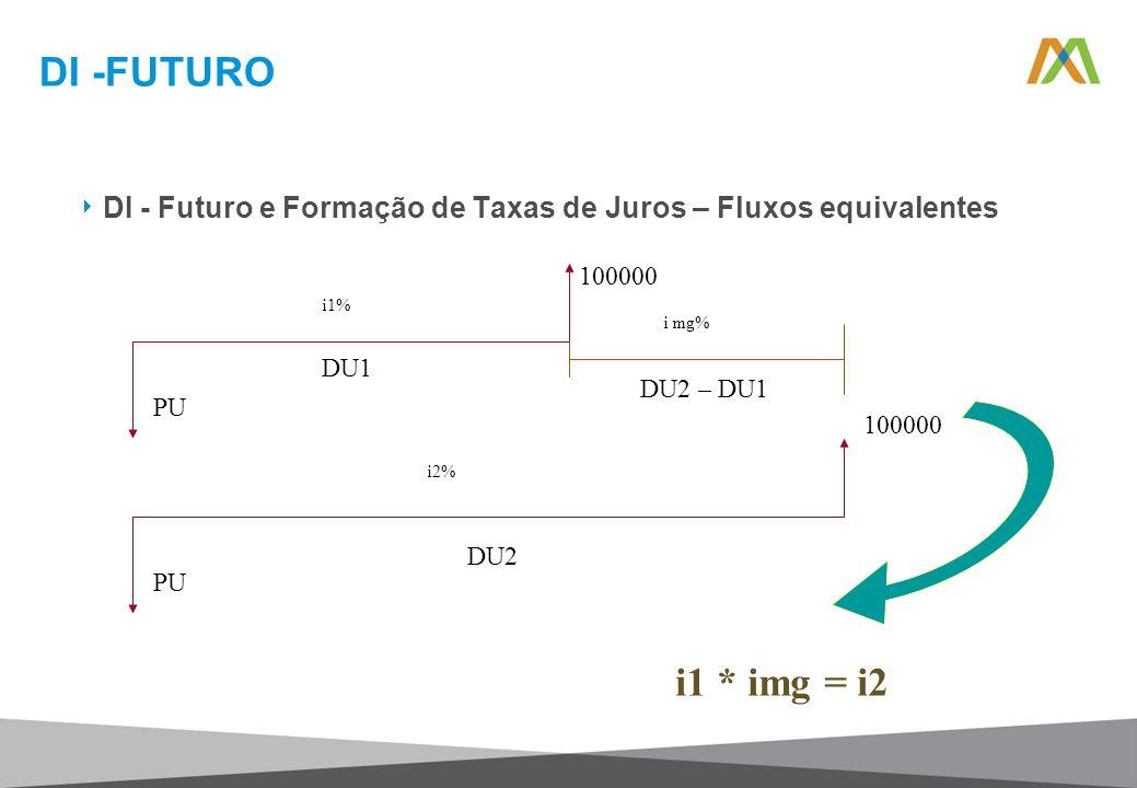 DI -FUTURO DI - Futuro e Formação de Taxas de Juros – Fluxos equivalentes. 100000. PU. i1% DU1.