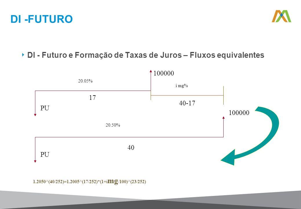 DI -FUTURO DI - Futuro e Formação de Taxas de Juros – Fluxos equivalentes. 100000. PU. 20.05% 17.