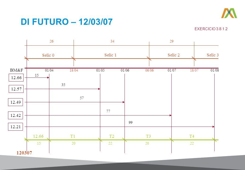 DI FUTURO – 12/03/07 120307 Selic 0 Selic 1 Selic 2 Selic 3 BM&F 12.66