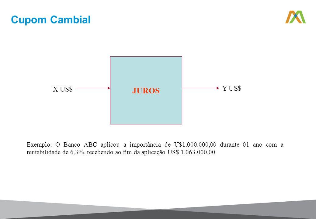 Cupom Cambial JUROS Y US$ X US$