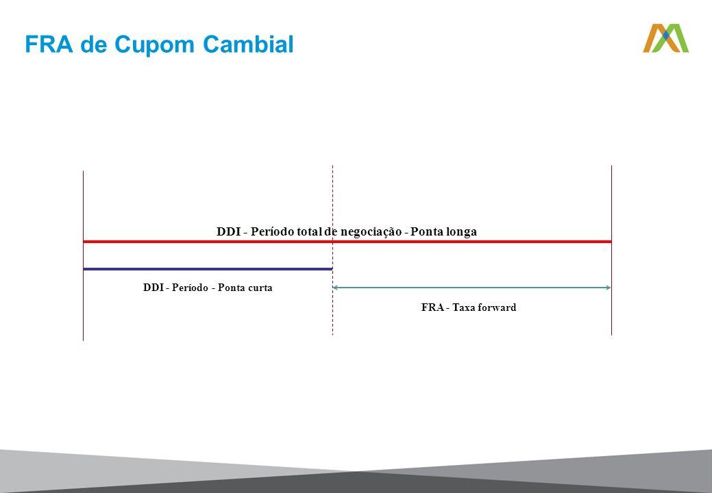 FRA de Cupom Cambial DDI - Período total de negociação - Ponta longa