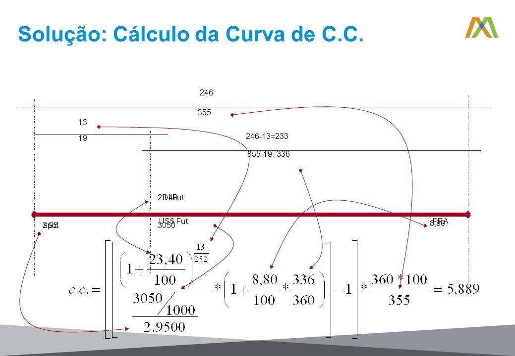 Solução: Cálculo da Curva de C.C.