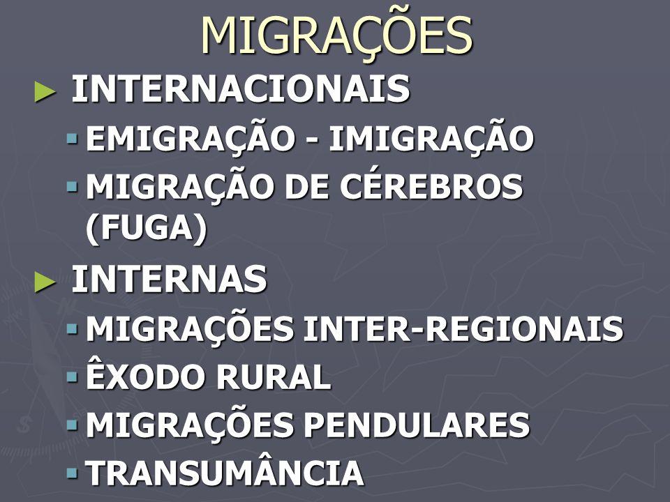 MIGRAÇÕES INTERNACIONAIS INTERNAS EMIGRAÇÃO - IMIGRAÇÃO