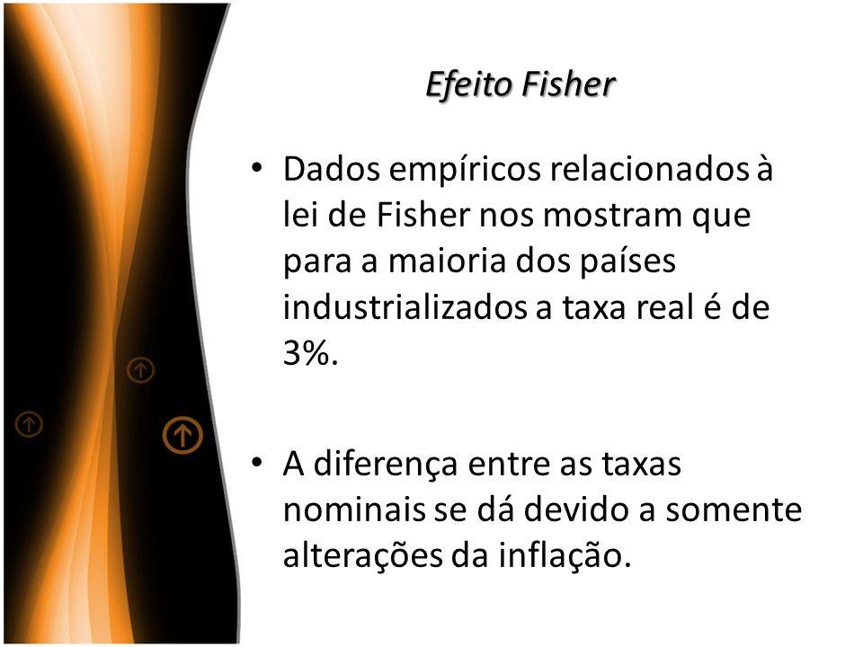 Efeito Fisher Dados empíricos relacionados à lei de Fisher nos mostram que para a maioria dos países industrializados a taxa real é de 3%.