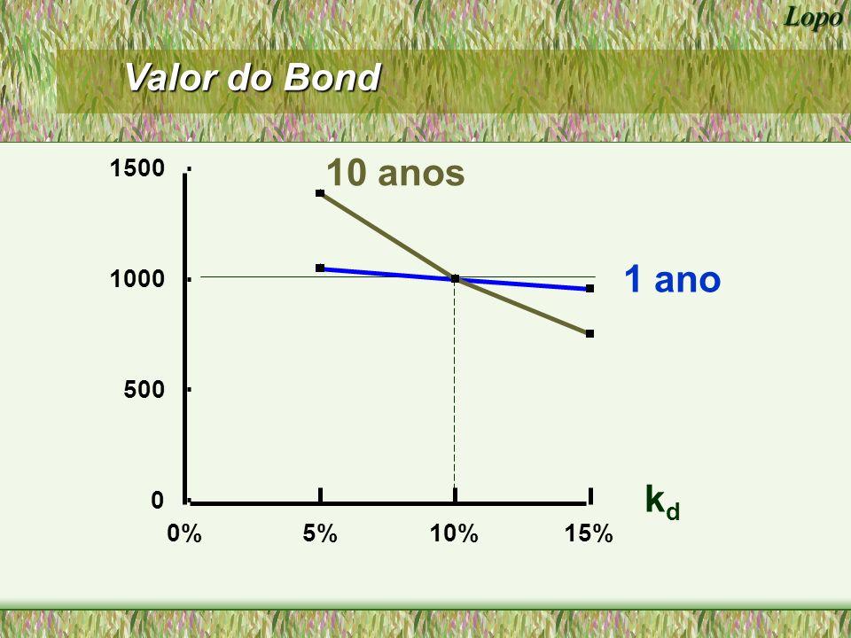 Valor do Bond 1500 10 anos 1 ano 1000 500 kd 0% 5% 10% 15%