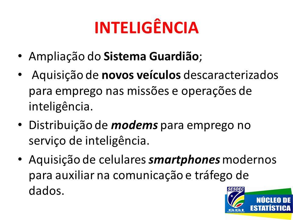 INTELIGÊNCIA Ampliação do Sistema Guardião;