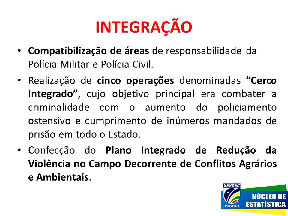 INTEGRAÇÃO Compatibilização de áreas de responsabilidade da Polícia Militar e Polícia Civil.