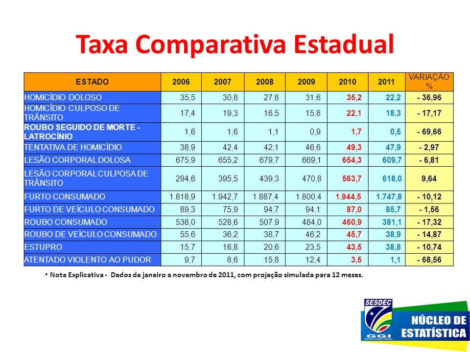 Taxa Comparativa Estadual