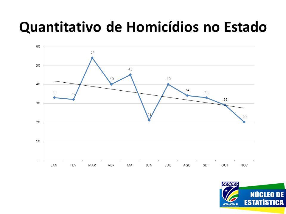 Quantitativo de Homicídios no Estado