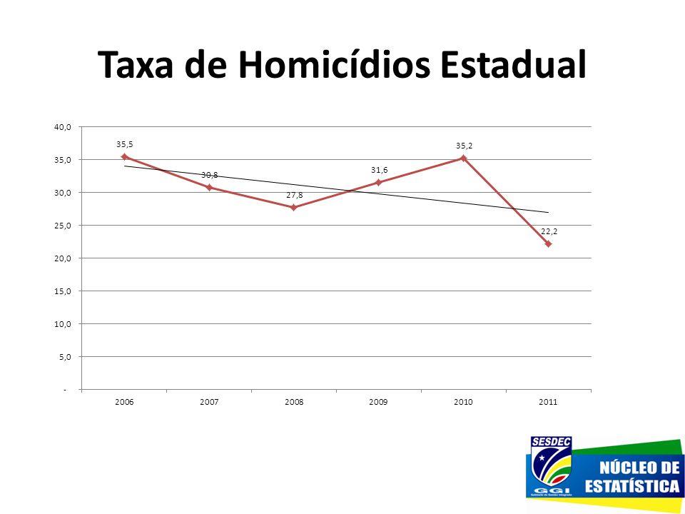 Taxa de Homicídios Estadual