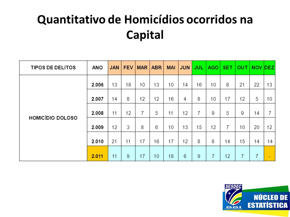 Quantitativo de Homicídios ocorridos na Capital