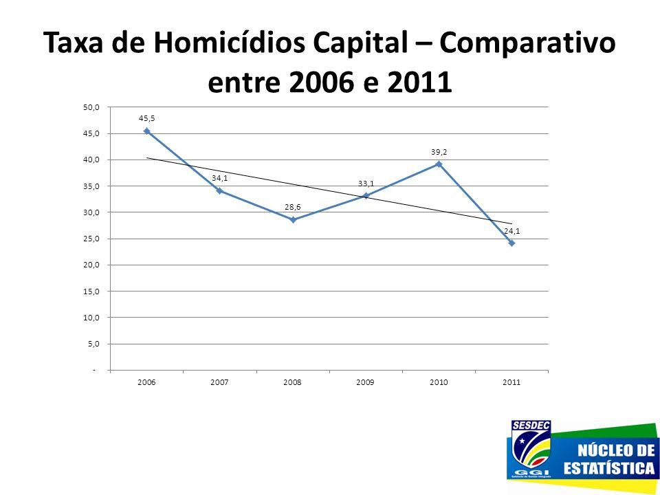 Taxa de Homicídios Capital – Comparativo entre 2006 e 2011