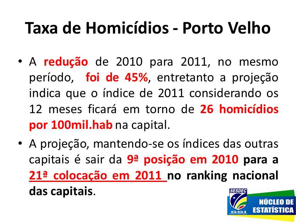 Taxa de Homicídios - Porto Velho