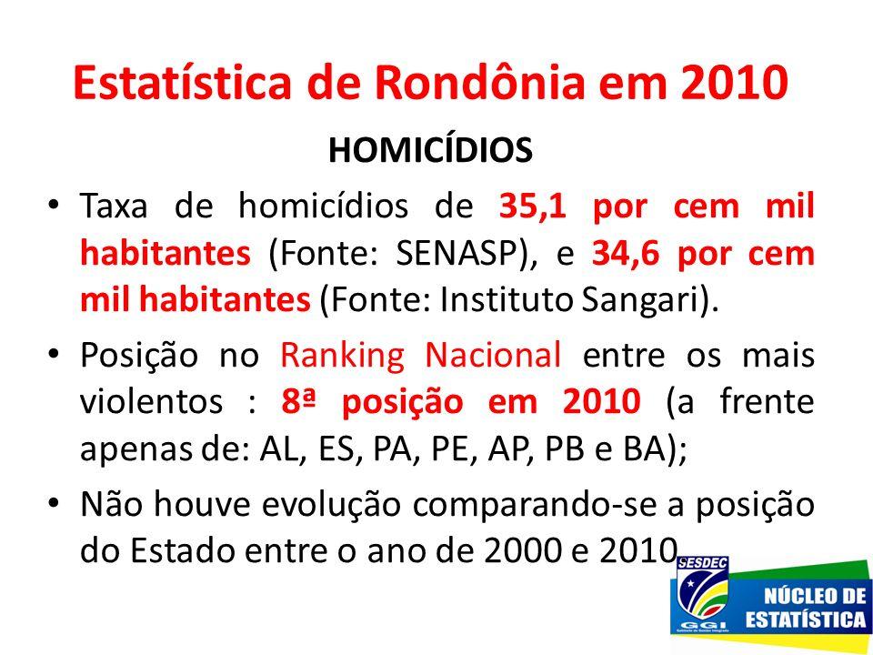 Estatística de Rondônia em 2010