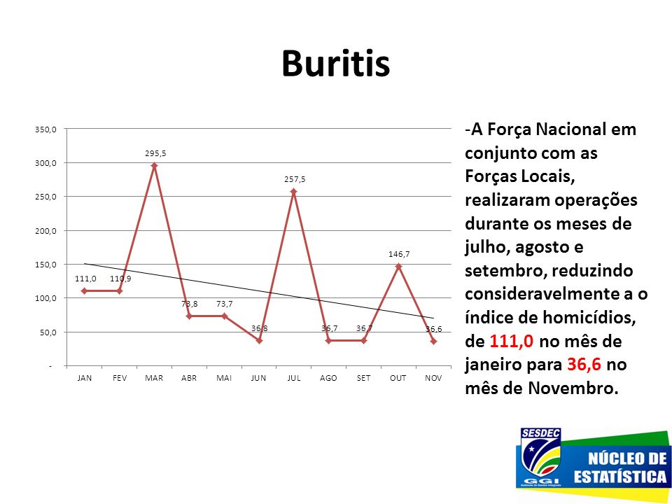 Buritis