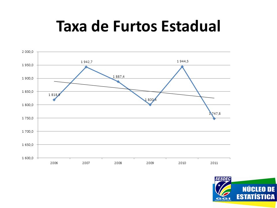 Taxa de Furtos Estadual