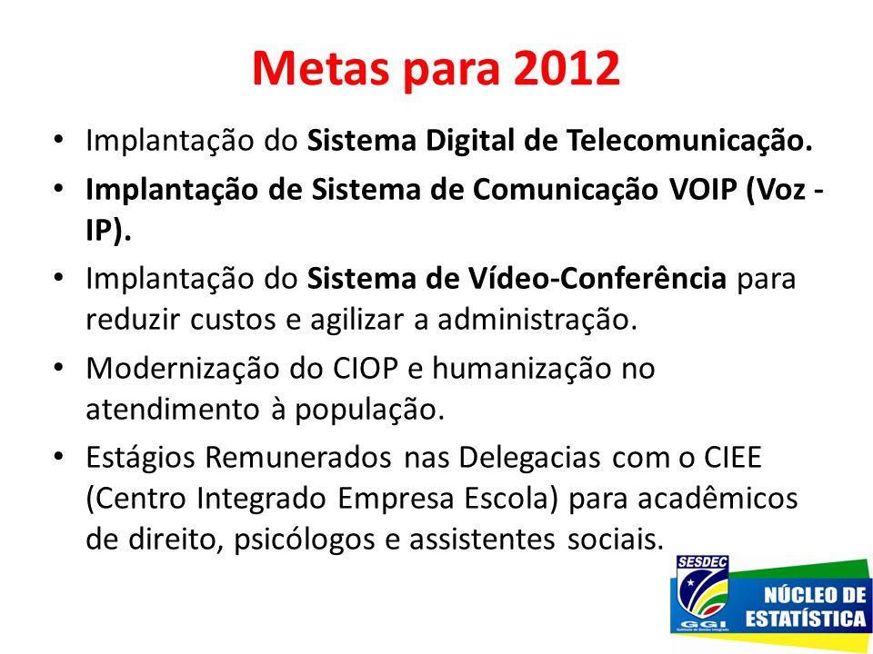 Metas para 2012 Implantação do Sistema Digital de Telecomunicação.