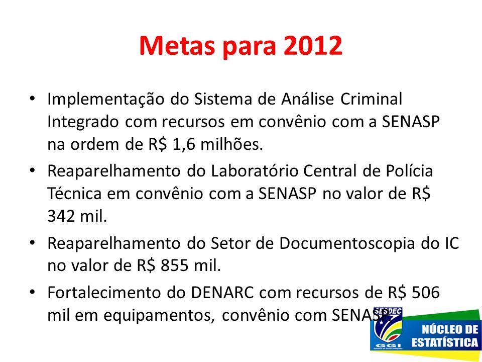 Metas para 2012 Implementação do Sistema de Análise Criminal Integrado com recursos em convênio com a SENASP na ordem de R$ 1,6 milhões.