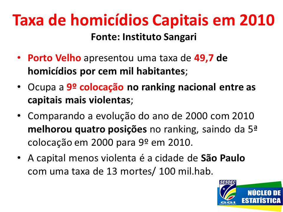 Taxa de homicídios Capitais em 2010 Fonte: Instituto Sangari