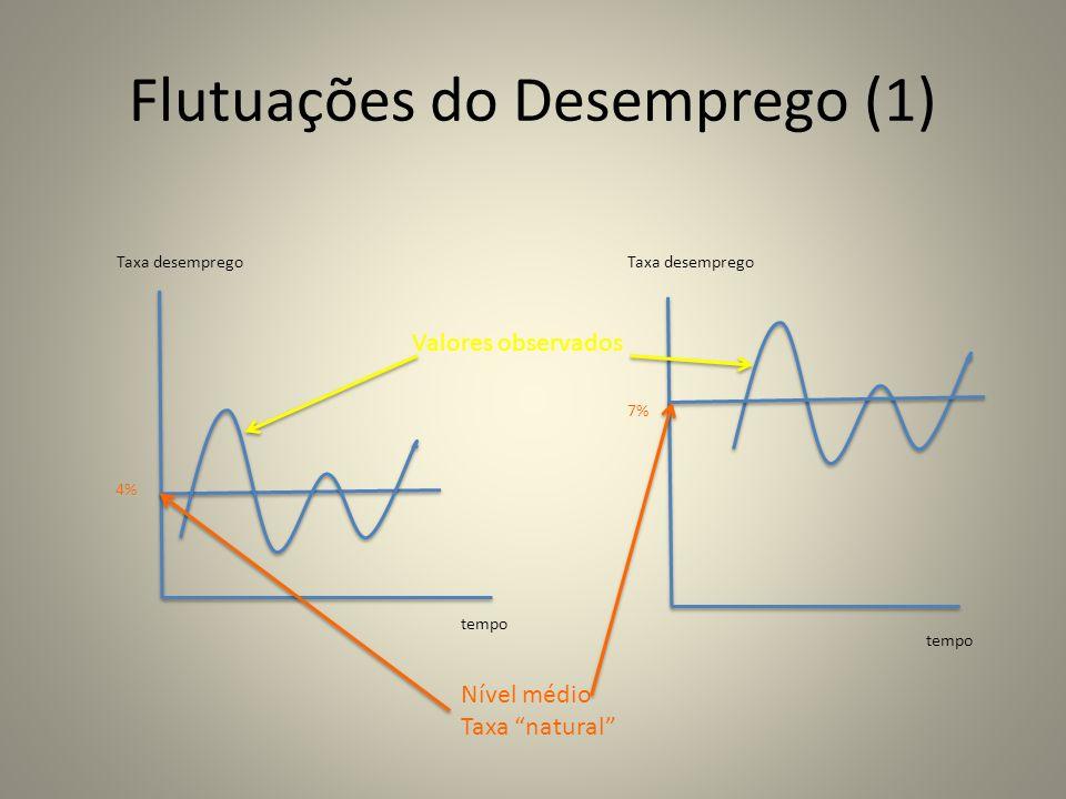 Flutuações do Desemprego (1)
