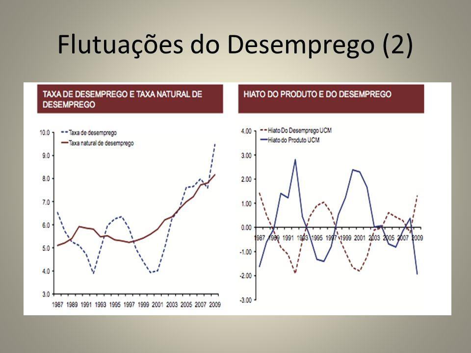 Flutuações do Desemprego (2)