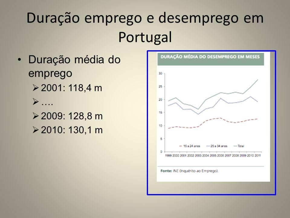 Duração emprego e desemprego em Portugal