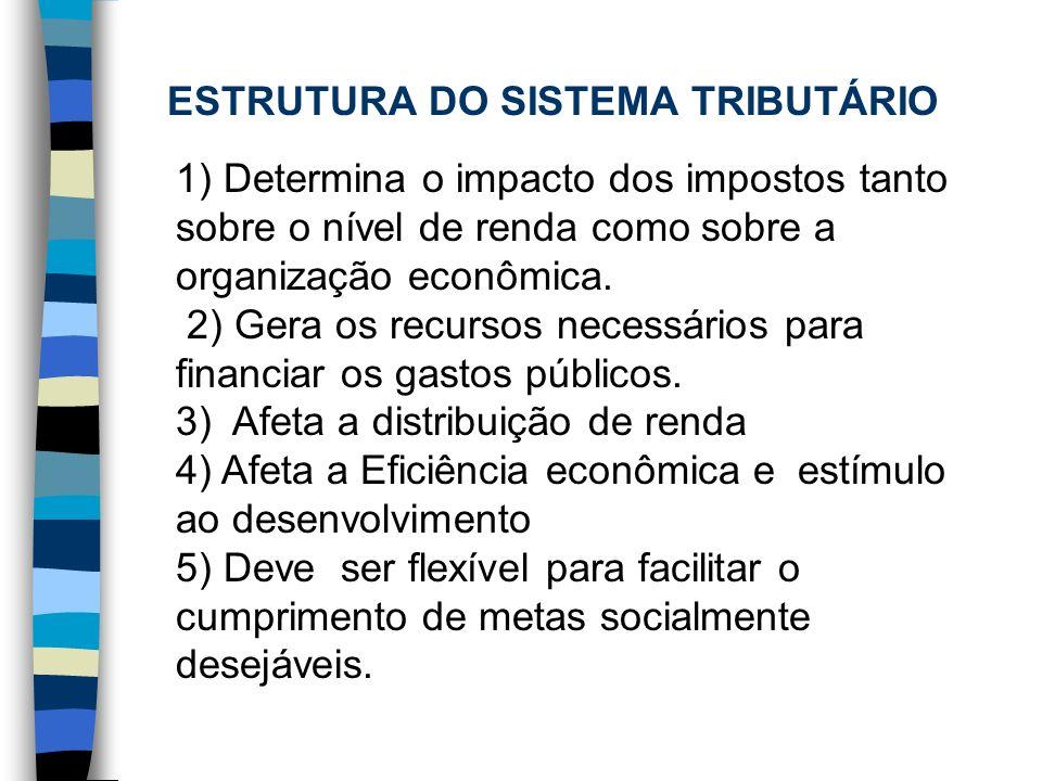 ESTRUTURA DO SISTEMA TRIBUTÁRIO