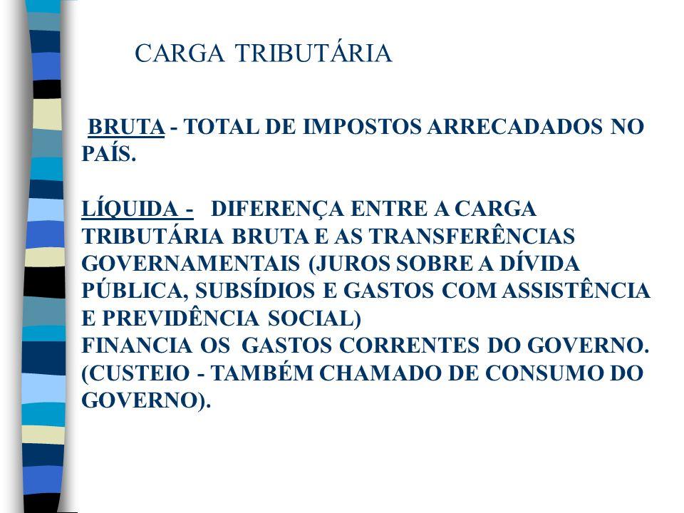 CARGA TRIBUTÁRIA BRUTA - TOTAL DE IMPOSTOS ARRECADADOS NO PAÍS.