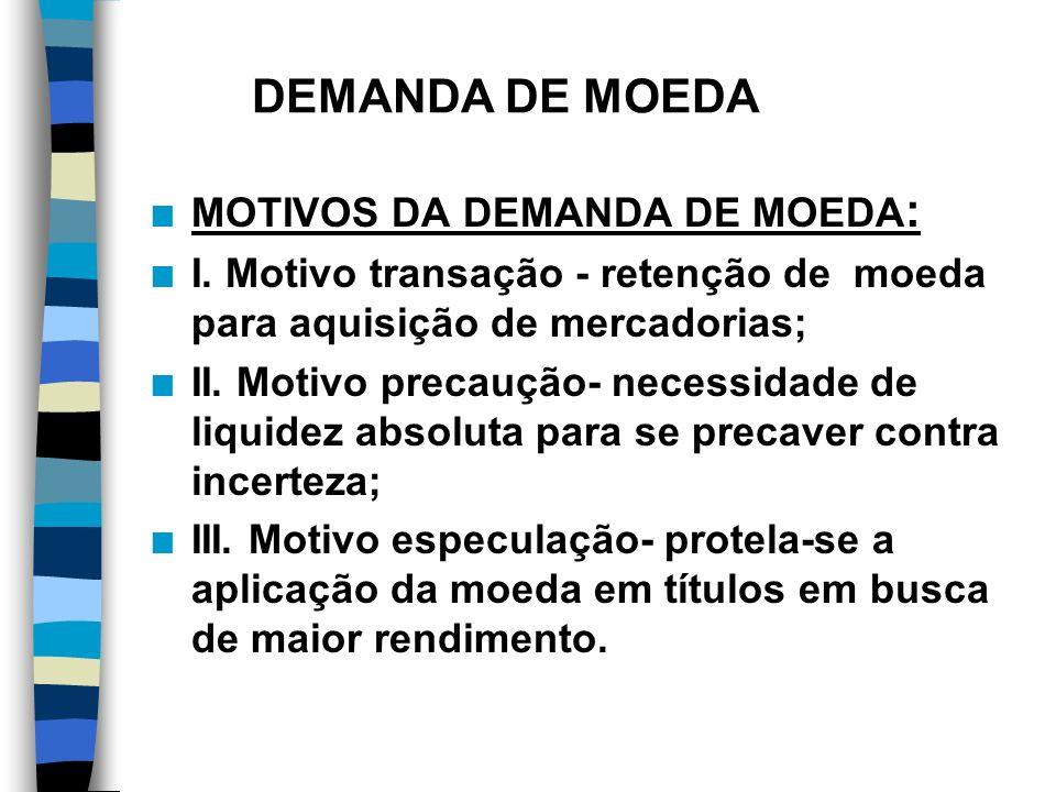 DEMANDA DE MOEDA MOTIVOS DA DEMANDA DE MOEDA: