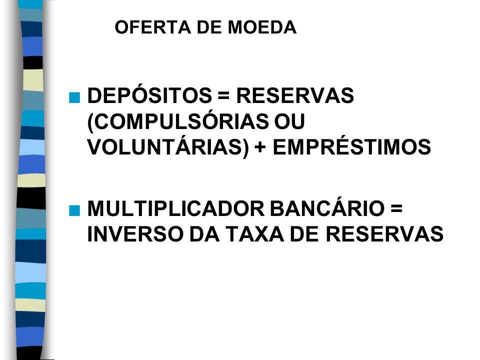 OFERTA DE MOEDA DEPÓSITOS = RESERVAS (COMPULSÓRIAS OU VOLUNTÁRIAS) + EMPRÉSTIMOS.