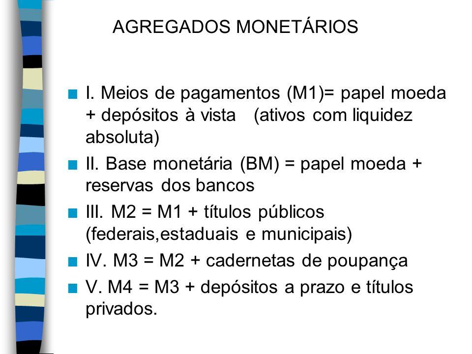 AGREGADOS MONETÁRIOS I. Meios de pagamentos (M1)= papel moeda + depósitos à vista (ativos com liquidez absoluta)