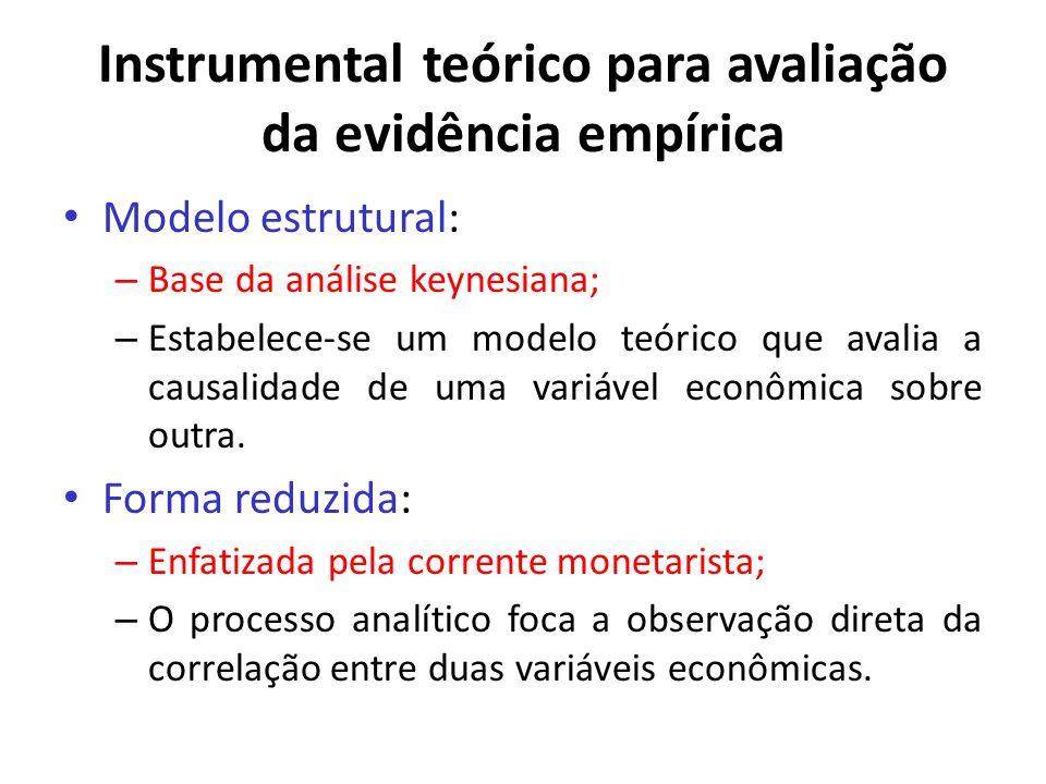 Instrumental teórico para avaliação da evidência empírica