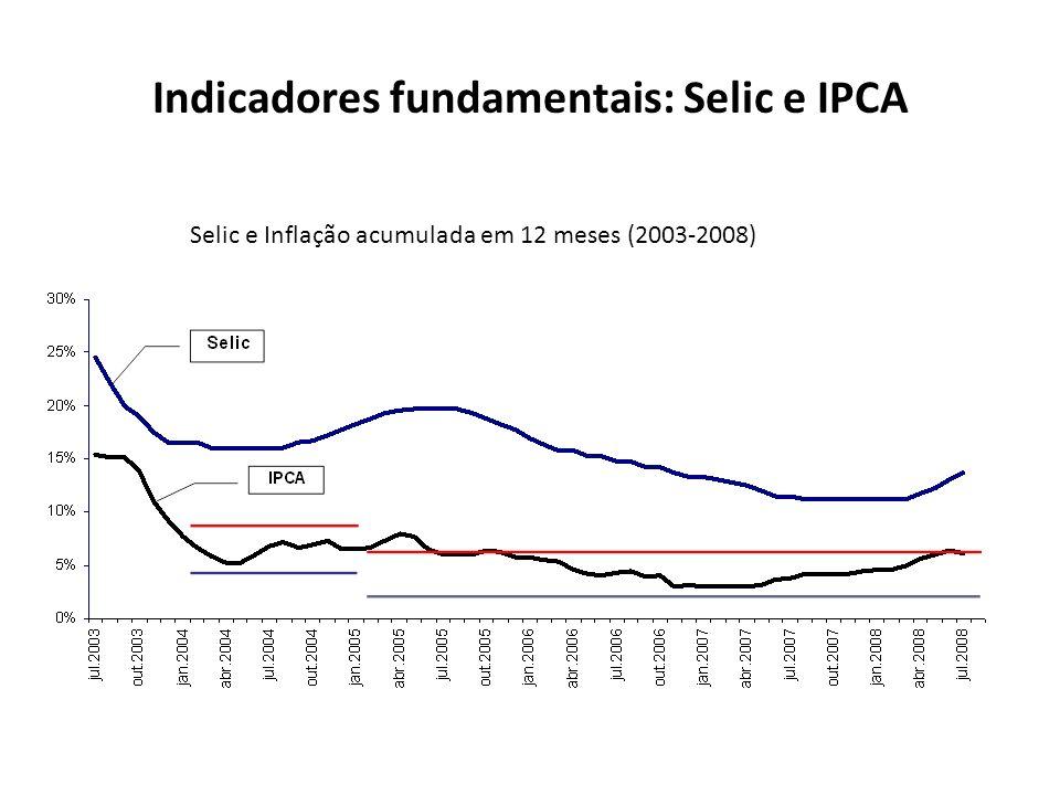 Indicadores fundamentais: Selic e IPCA