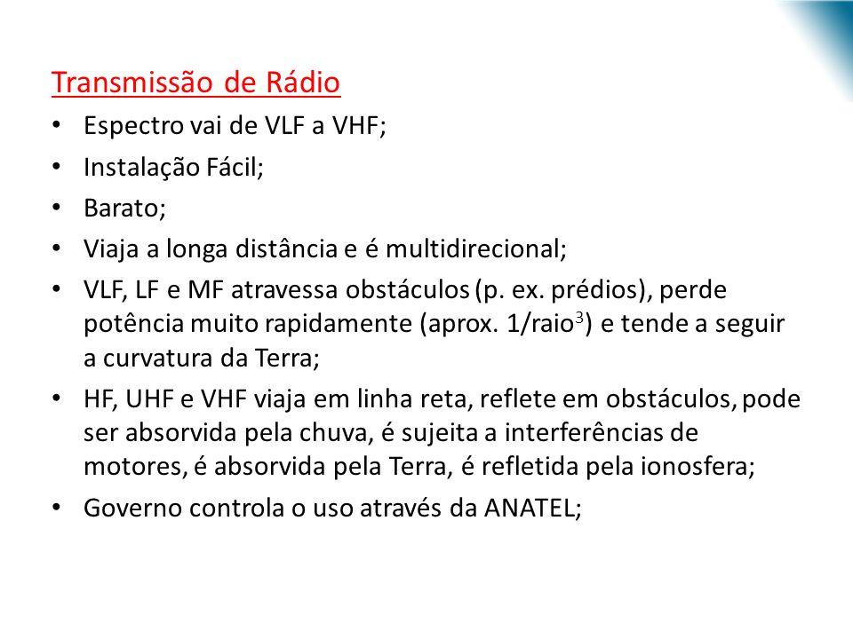 Transmissão de Rádio Espectro vai de VLF a VHF; Instalação Fácil;