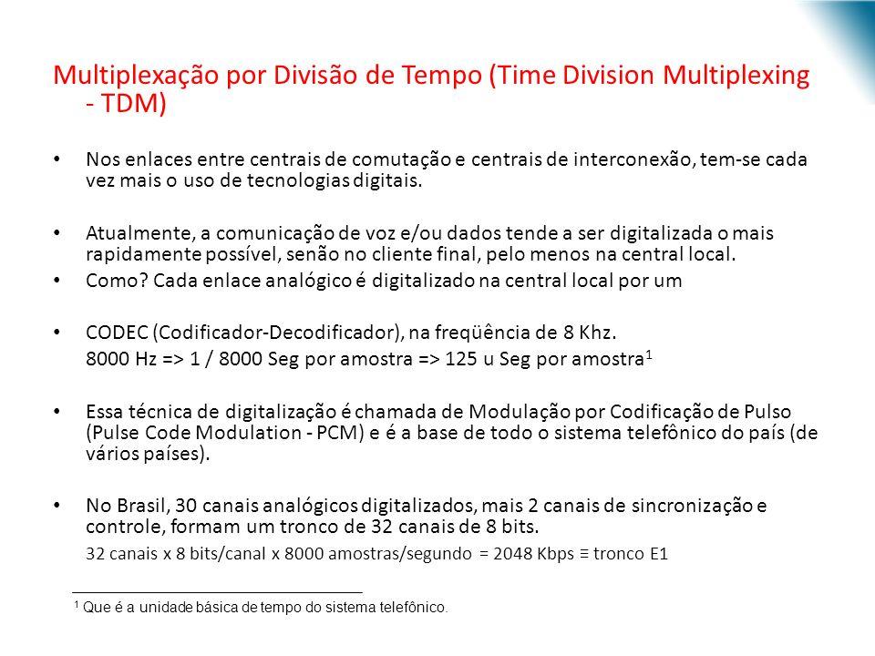 Multiplexação por Divisão de Tempo (Time Division Multiplexing - TDM)