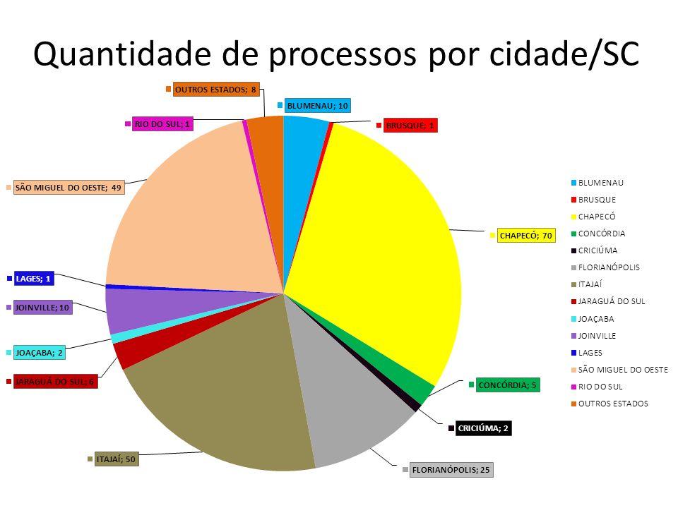 Quantidade de processos por cidade/SC