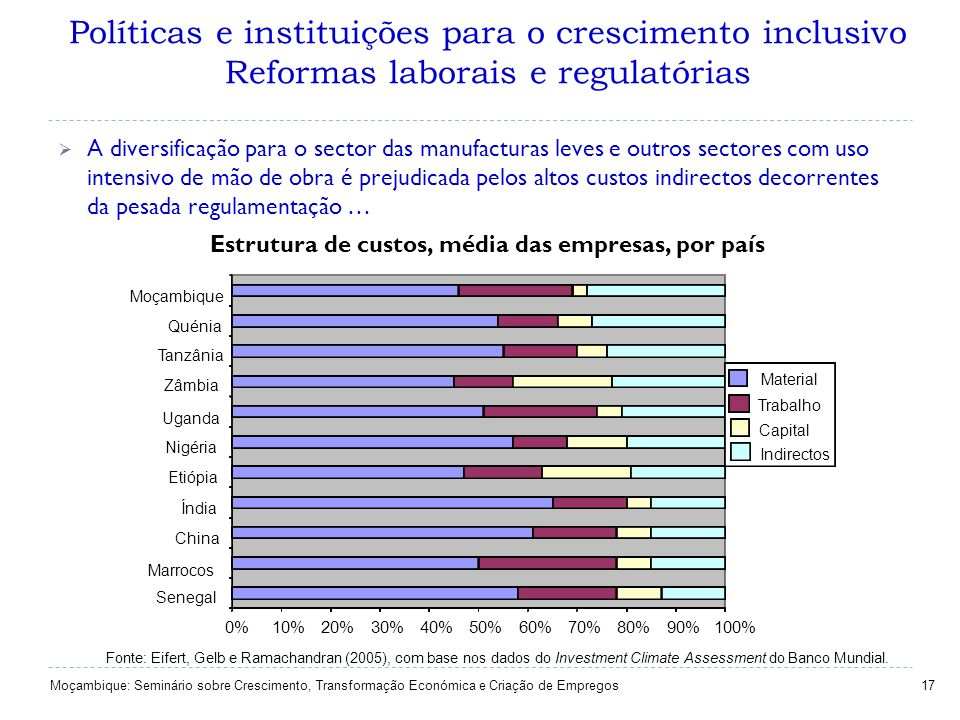 Políticas e instituições para o crescimento inclusivo Reformas laborais e regulatórias