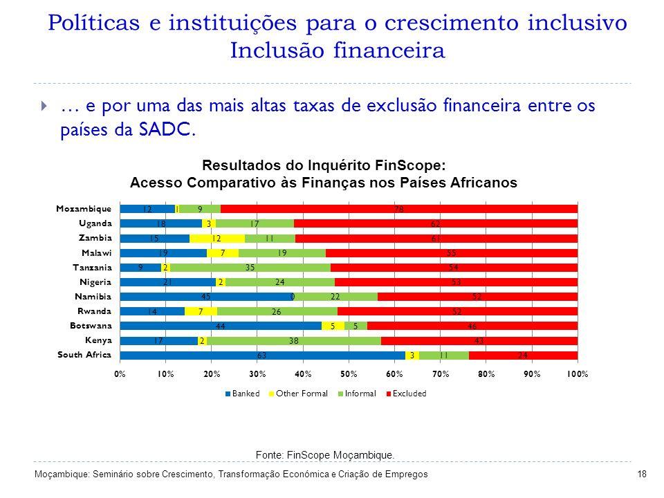 Políticas e instituições para o crescimento inclusivo Inclusão financeira