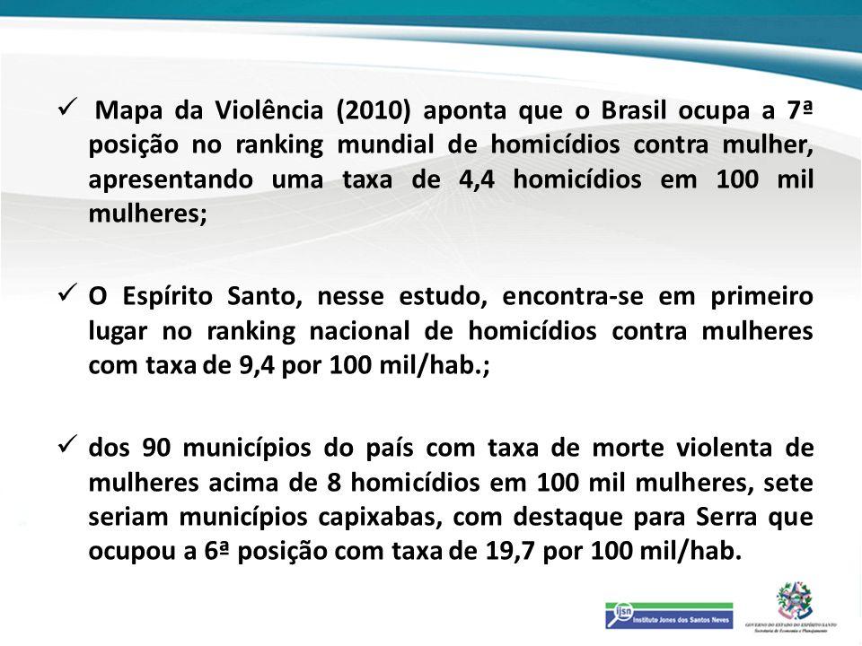 Mapa da Violência (2010) aponta que o Brasil ocupa a 7ª posição no ranking mundial de homicídios contra mulher, apresentando uma taxa de 4,4 homicídios em 100 mil mulheres;