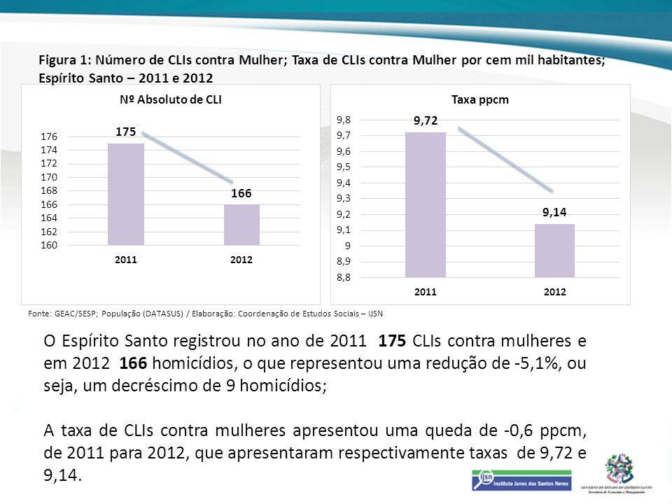 Figura 1: Número de CLIs contra Mulher; Taxa de CLIs contra Mulher por cem mil habitantes; Espírito Santo – 2011 e 2012