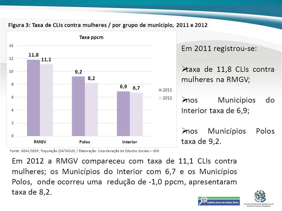 taxa de 11,8 CLIs contra mulheres na RMGV;