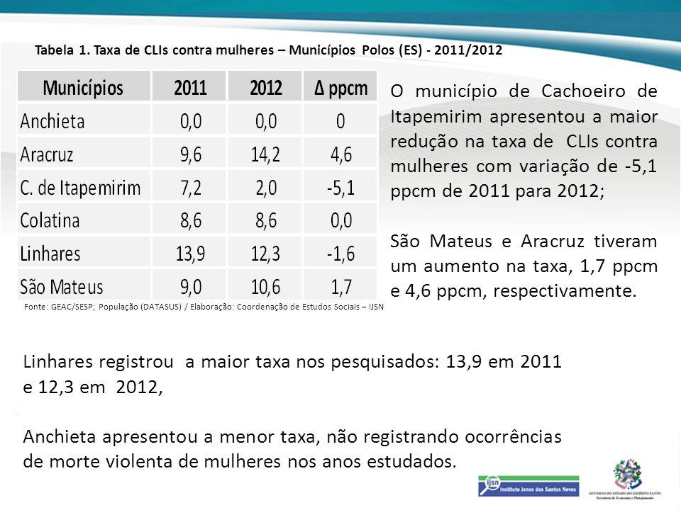 Tabela 1. Taxa de CLIs contra mulheres – Municípios Polos (ES) - 2011/2012