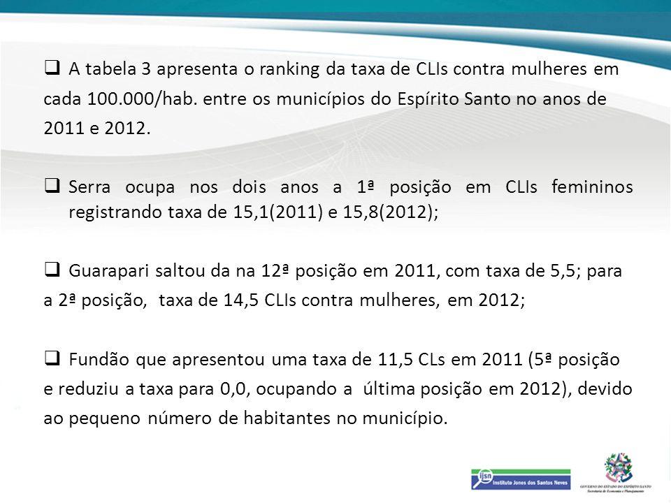 A tabela 3 apresenta o ranking da taxa de CLIs contra mulheres em