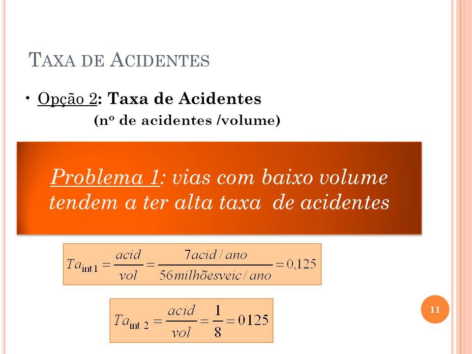 Problema 1: vias com baixo volume tendem a ter alta taxa de acidentes