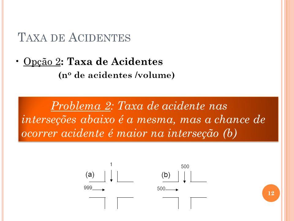 Taxa de Acidentes Opção 2: Taxa de Acidentes (no de acidentes /volume)