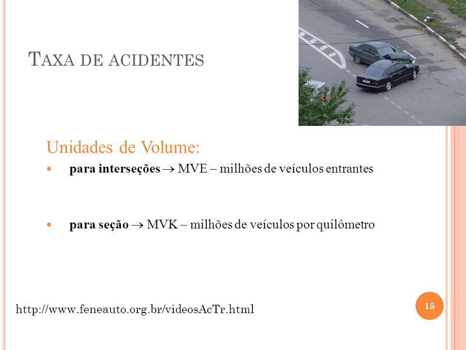Taxa de acidentes Unidades de Volume: